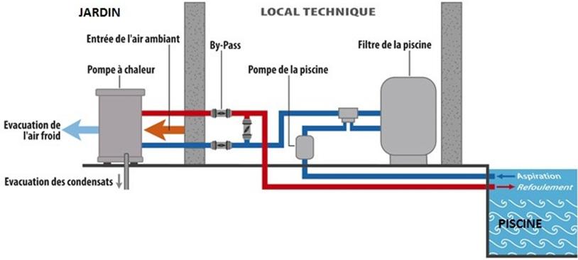 Pompes chaleur chauffe eau thermodynamique bassin d for Chauffage piscine thermodynamique
